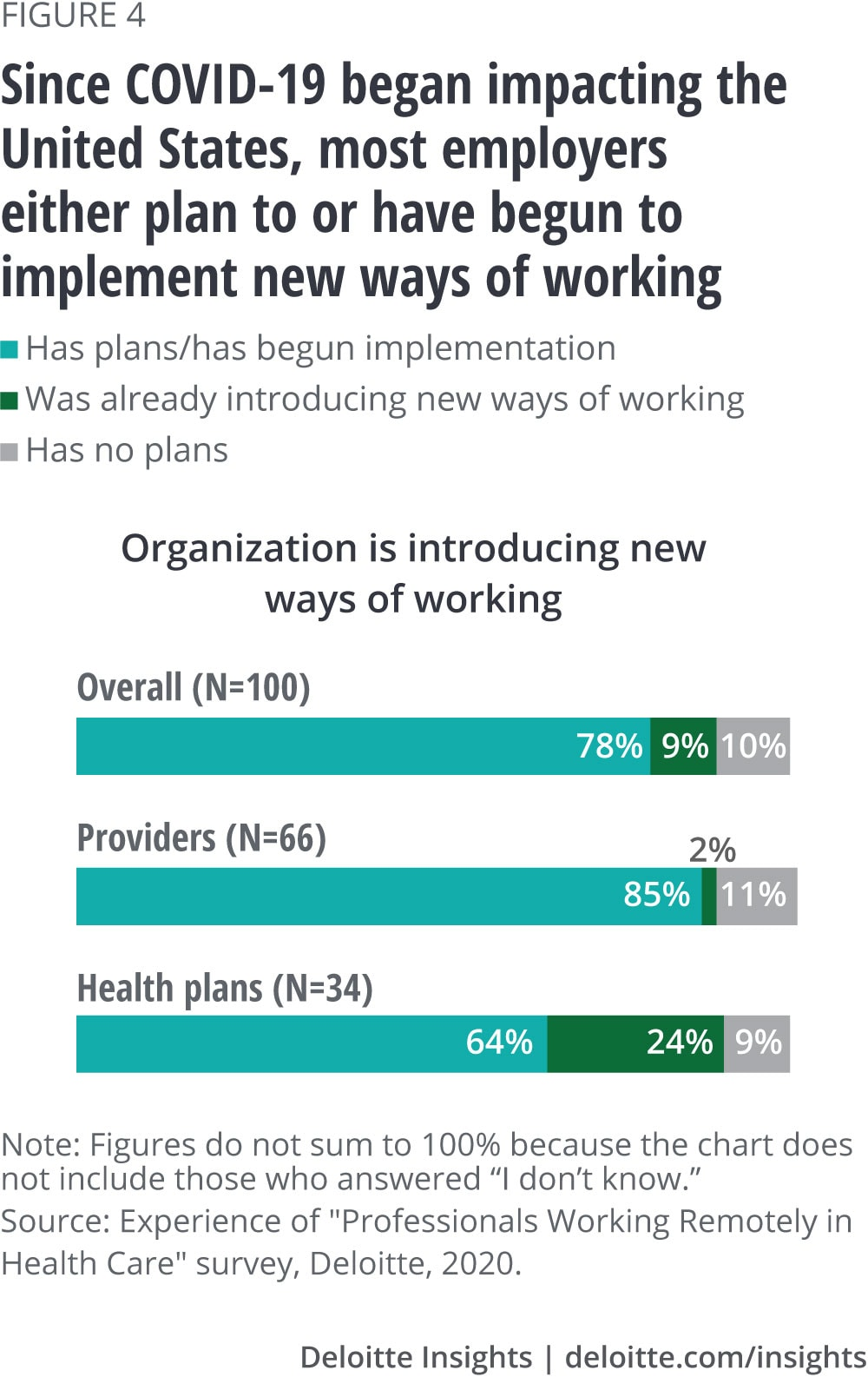 Since COVID-19 began impacting the United States, most employers either plan to or have begun to implement new ways of working