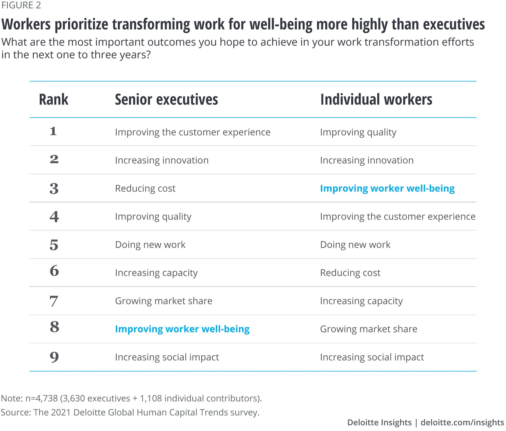 Workers prioritize transforming work for well-being more highly than executives