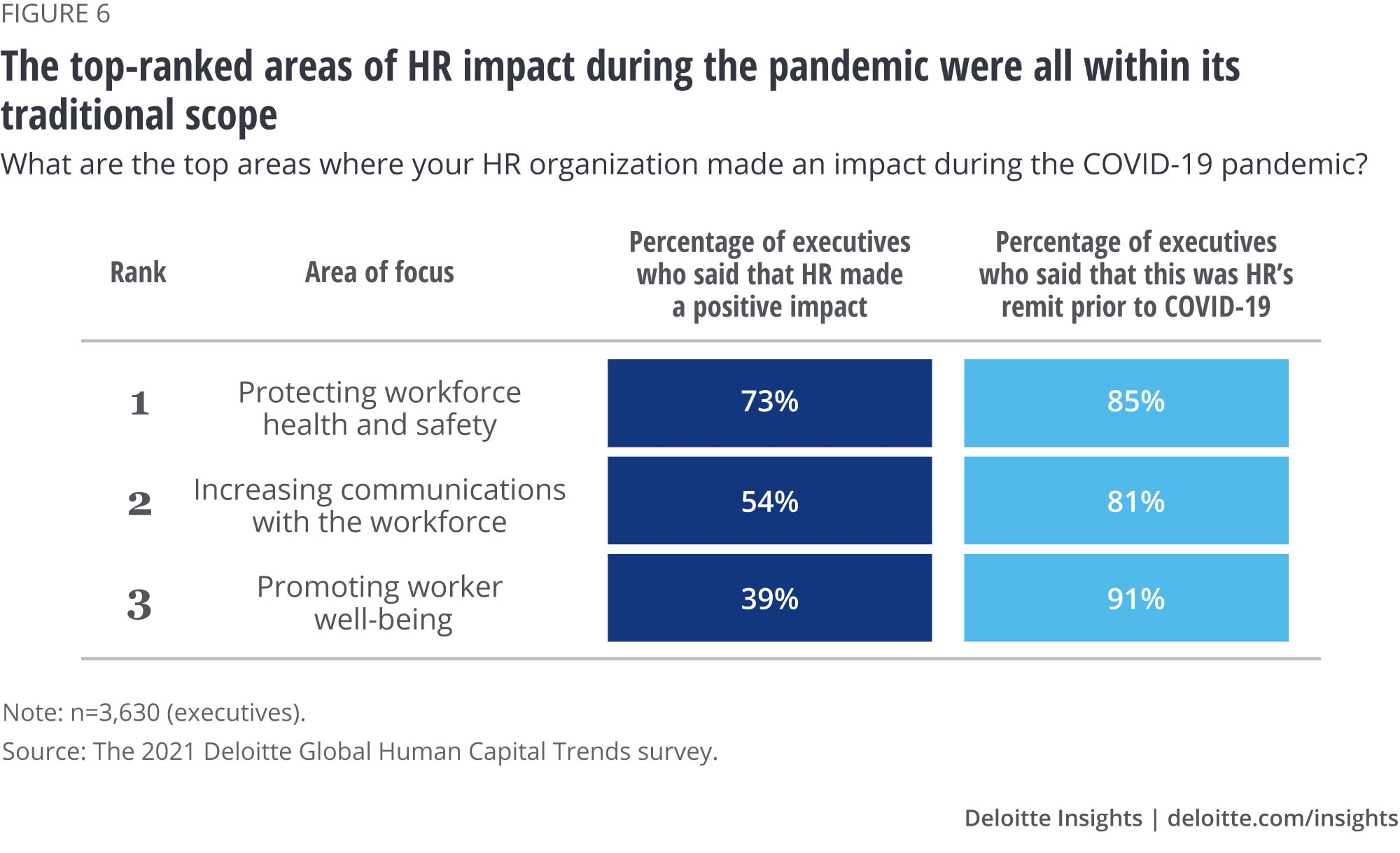 The top-ranked areas of HR impact during the pandemic were all within its traditional scope