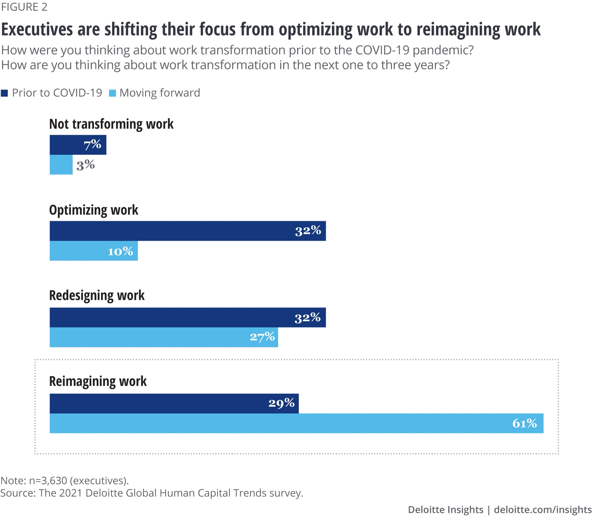 Executives are shifting their focus from optimizing work to reimagining work