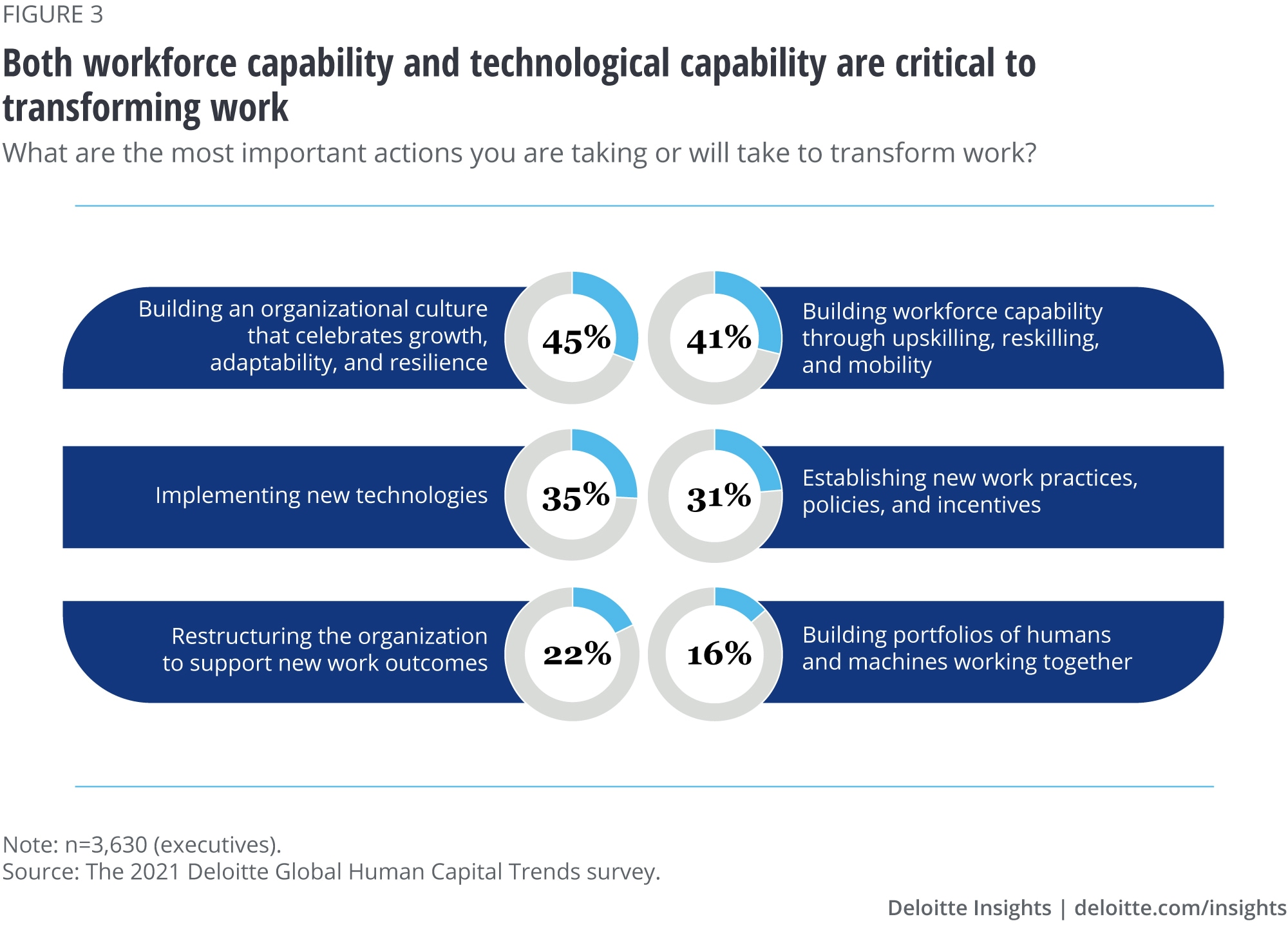 Both workforce capability and technological capability are critical to transforming work