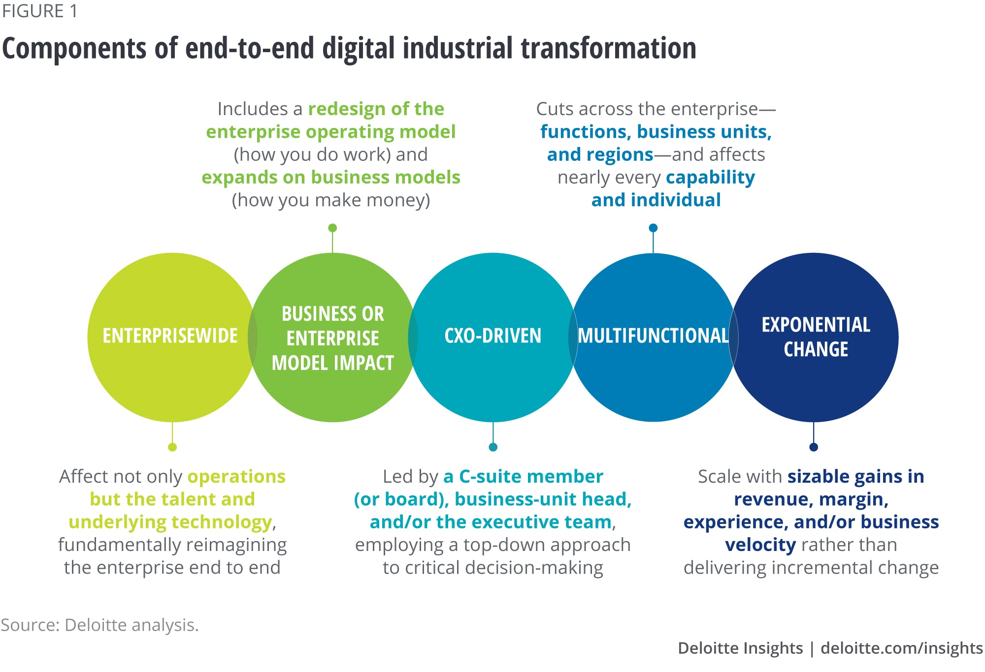 Characteristics of end-to-end digital industrial transformation