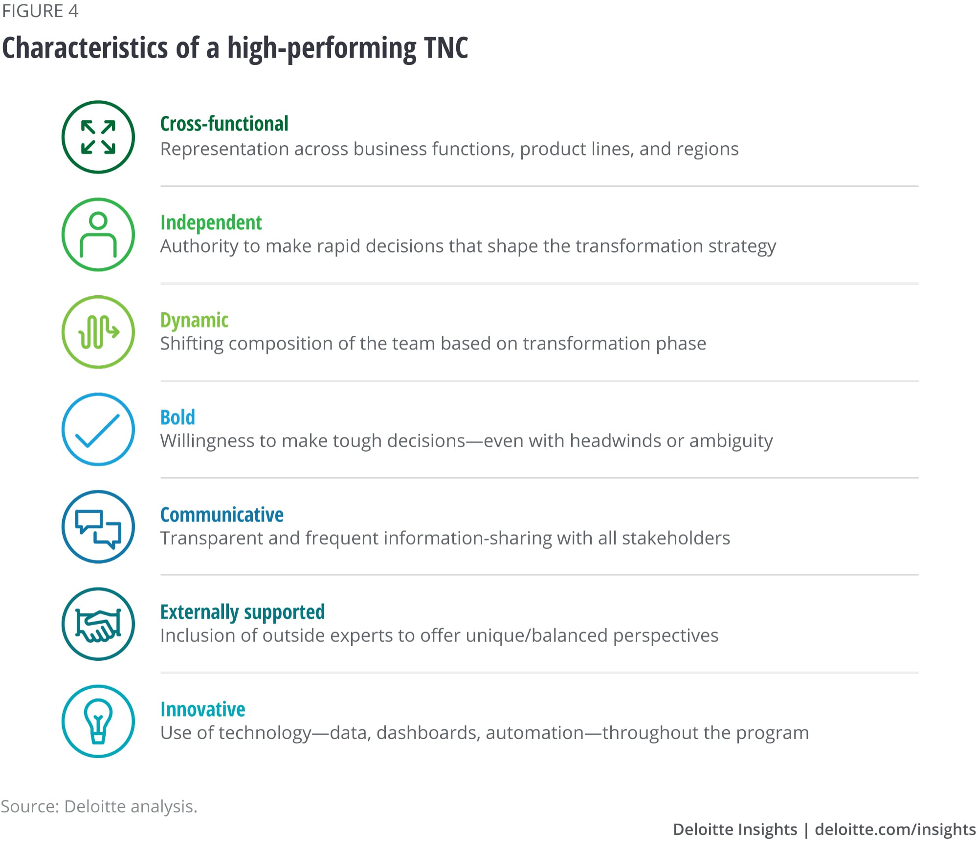 Characteristics of a high-performing TNC
