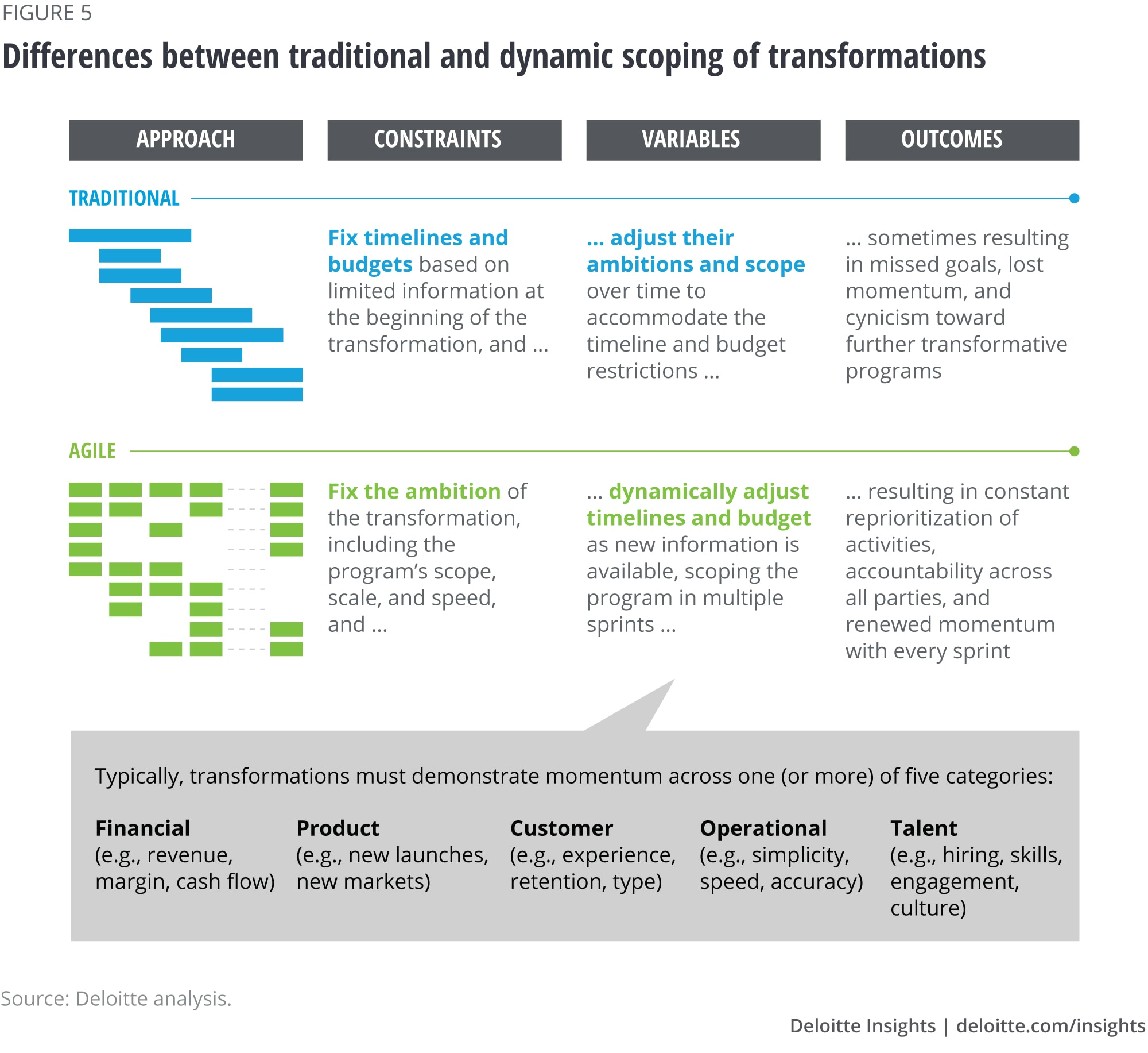 Differences between traditional and dynamic scoping of transformations