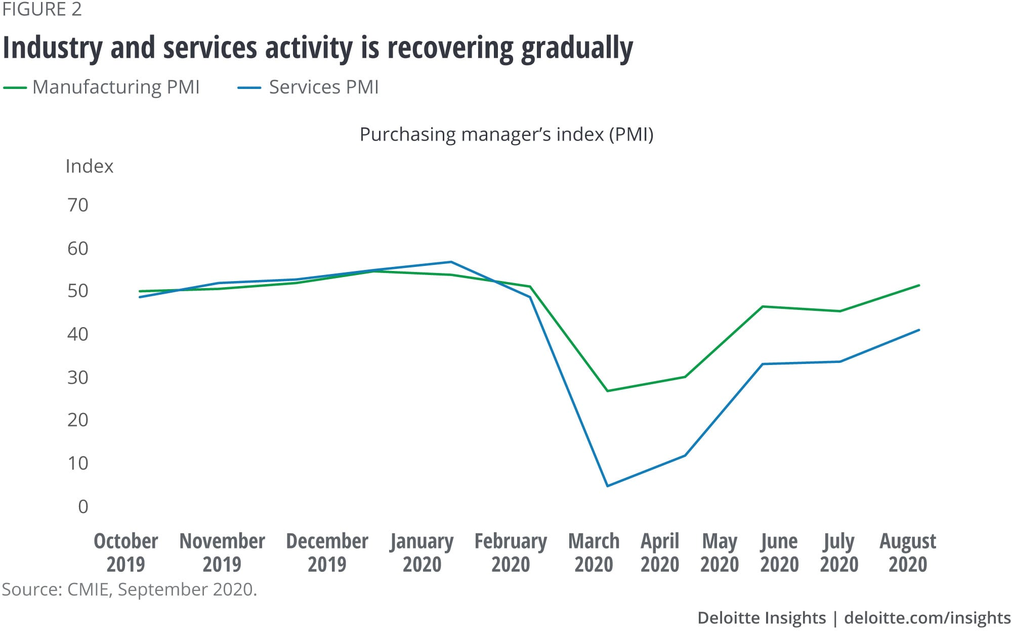 Industry and services activity is recovering gradually