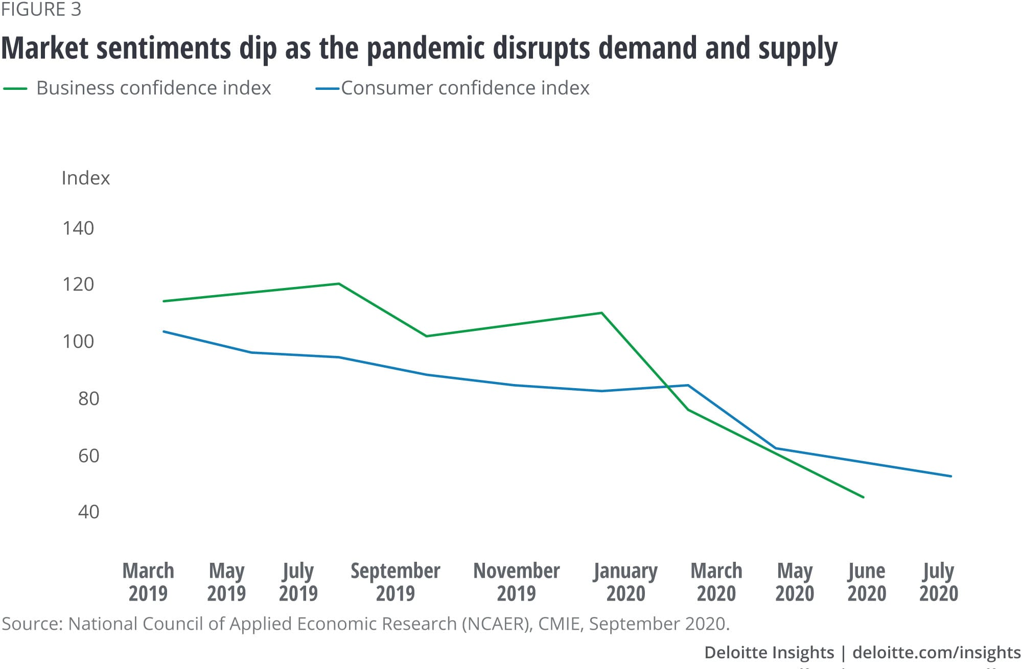 Market sentiments dip as the pandemic disrupts demand and supply