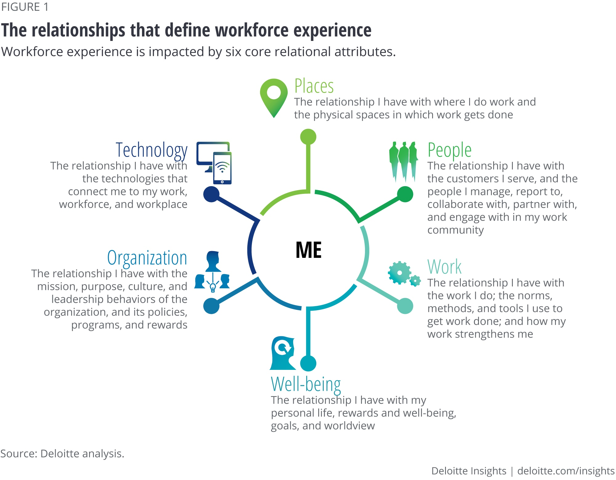The relationships that define workforce experience