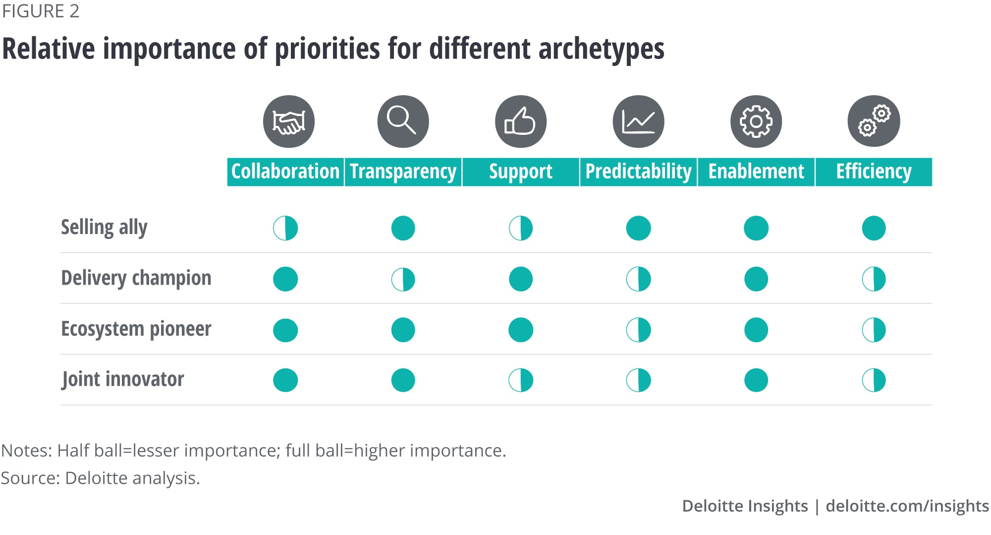 Relative importance of priorities for different archetypes