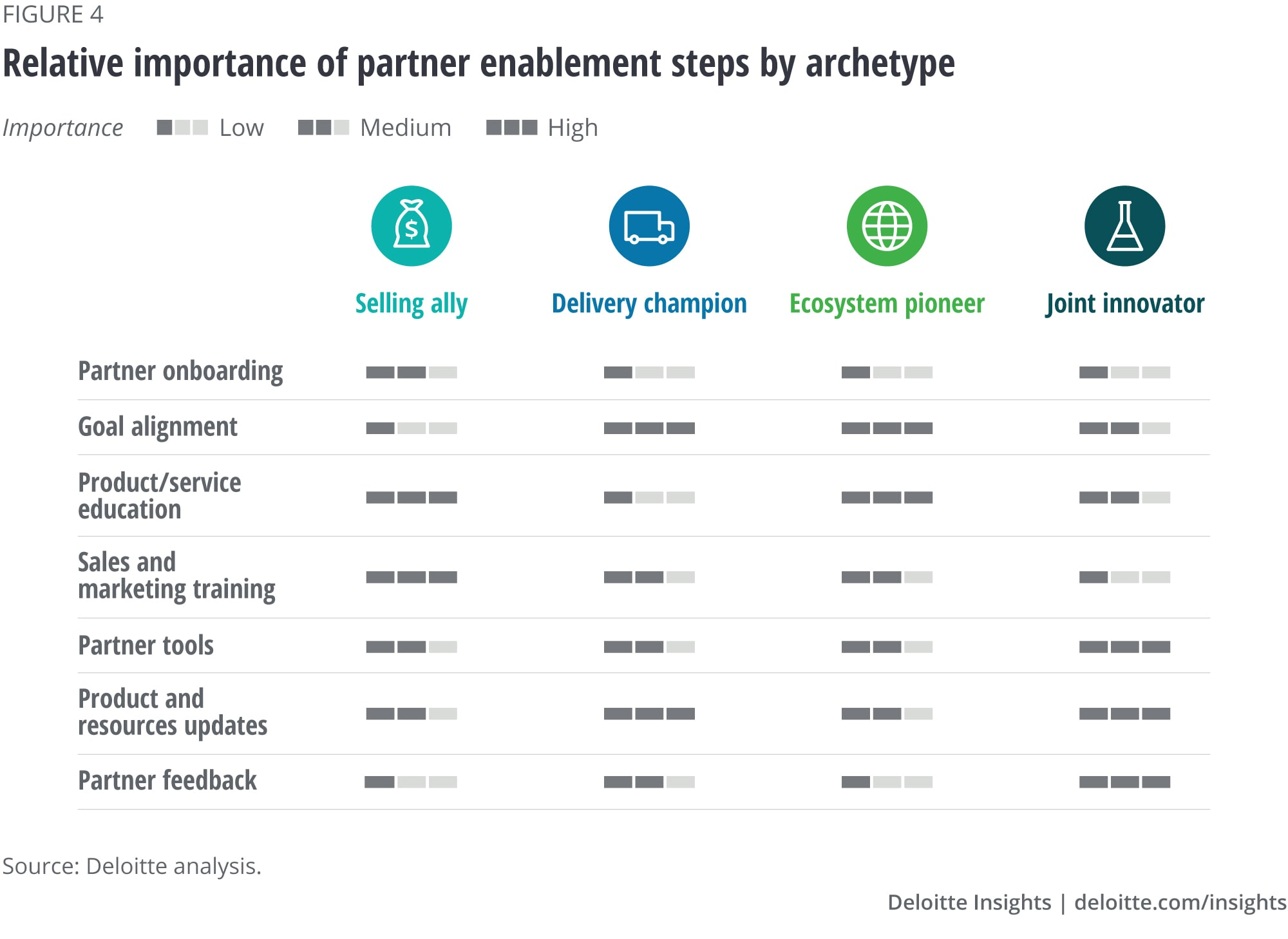Relative importance of partner enablement steps by archetype
