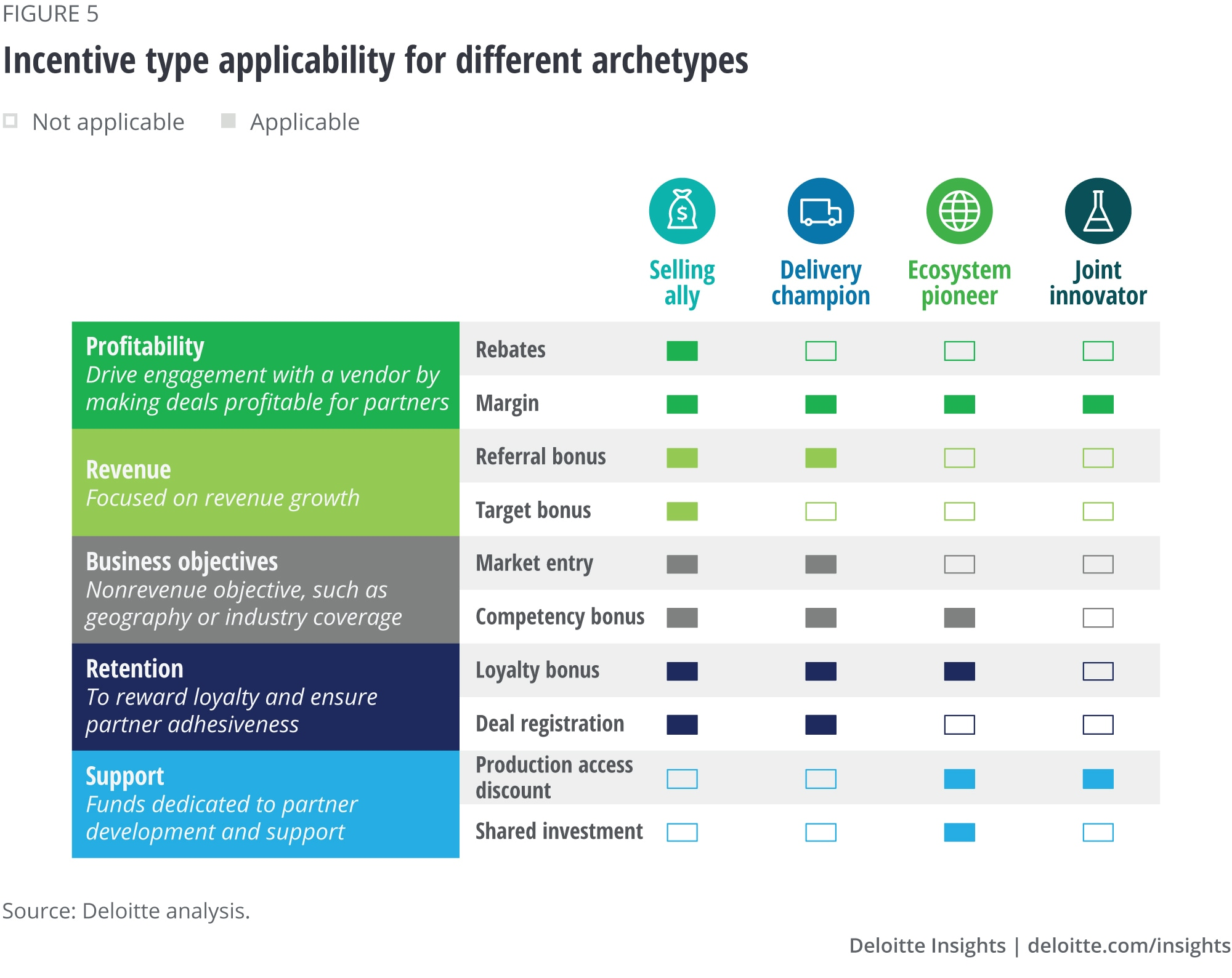 Incentive type applicability for different archetypes