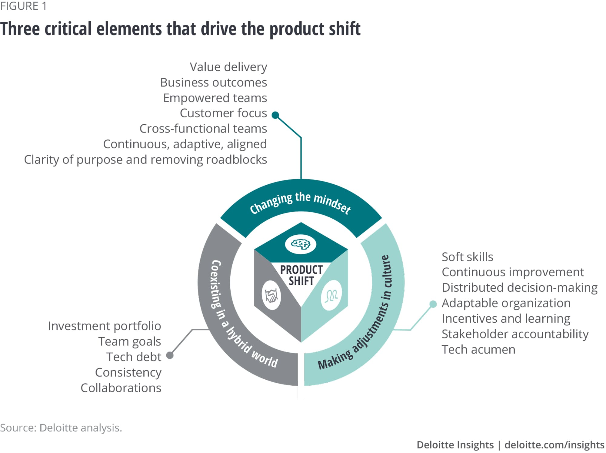 The customer is key in the product operating model