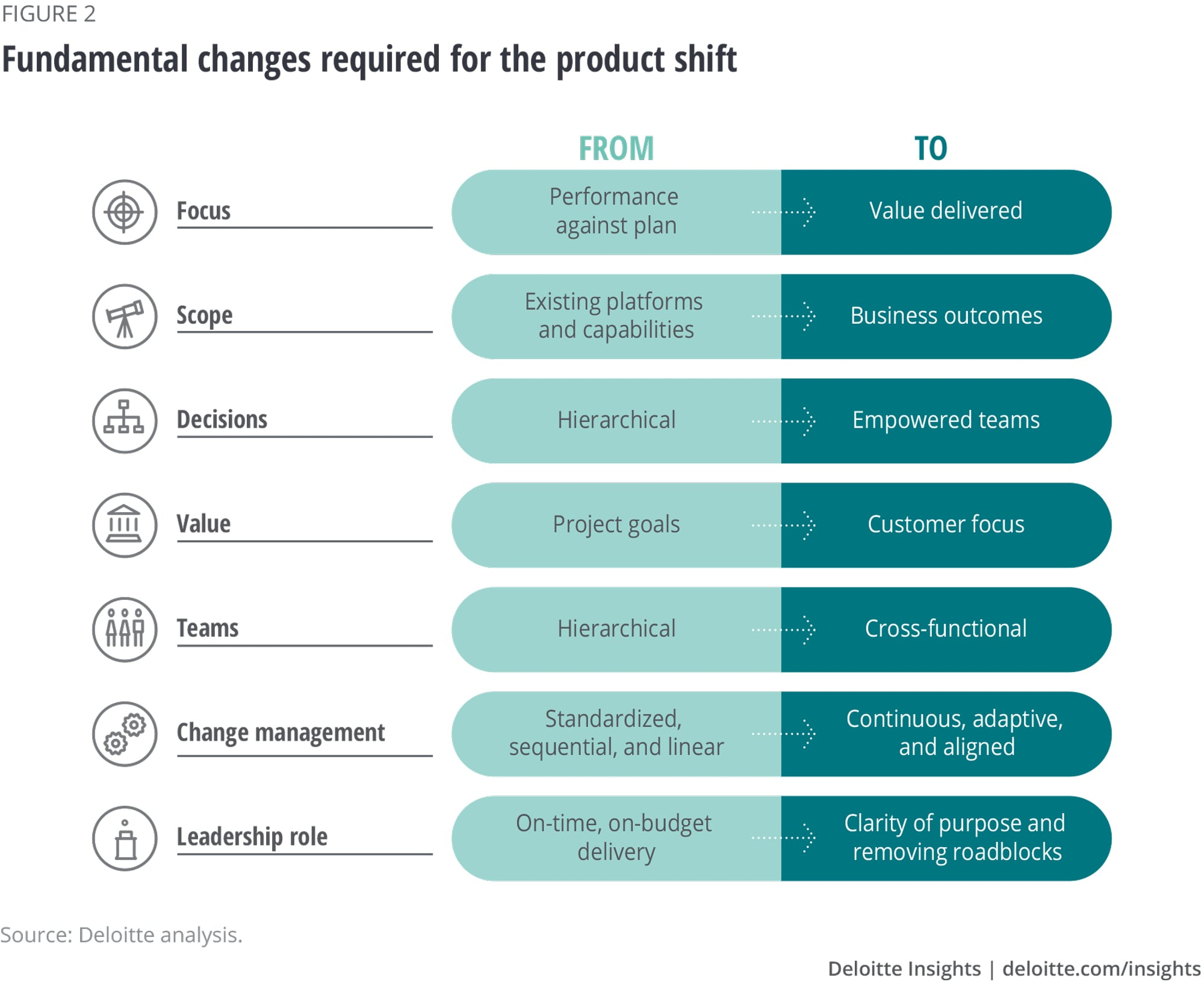 In the shift to a product mindset, change what gets measured