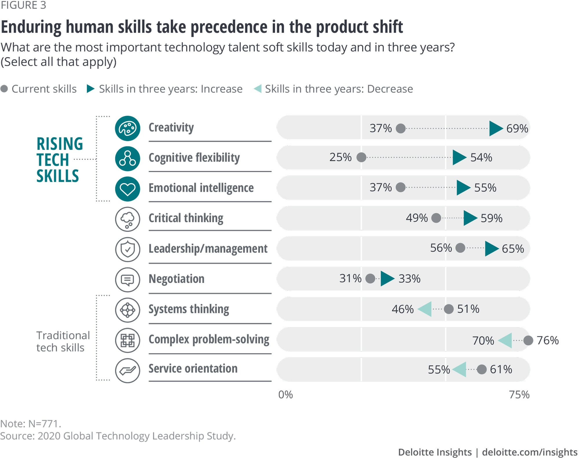 Enduring human skills take precedence in the product shift