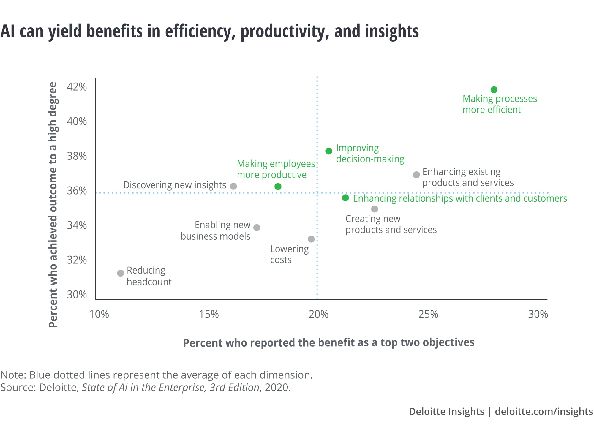 Process efficiency tops the list of benefits achieved with AI