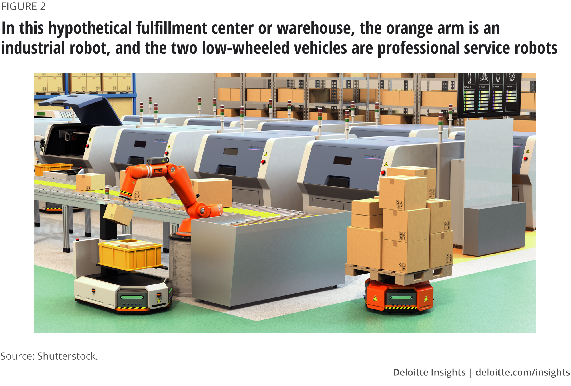 In this hypothetical fulfillment center or warehouse, the orange arm is an industrial robot, and the two low-wheeled vehicles are professional service robots