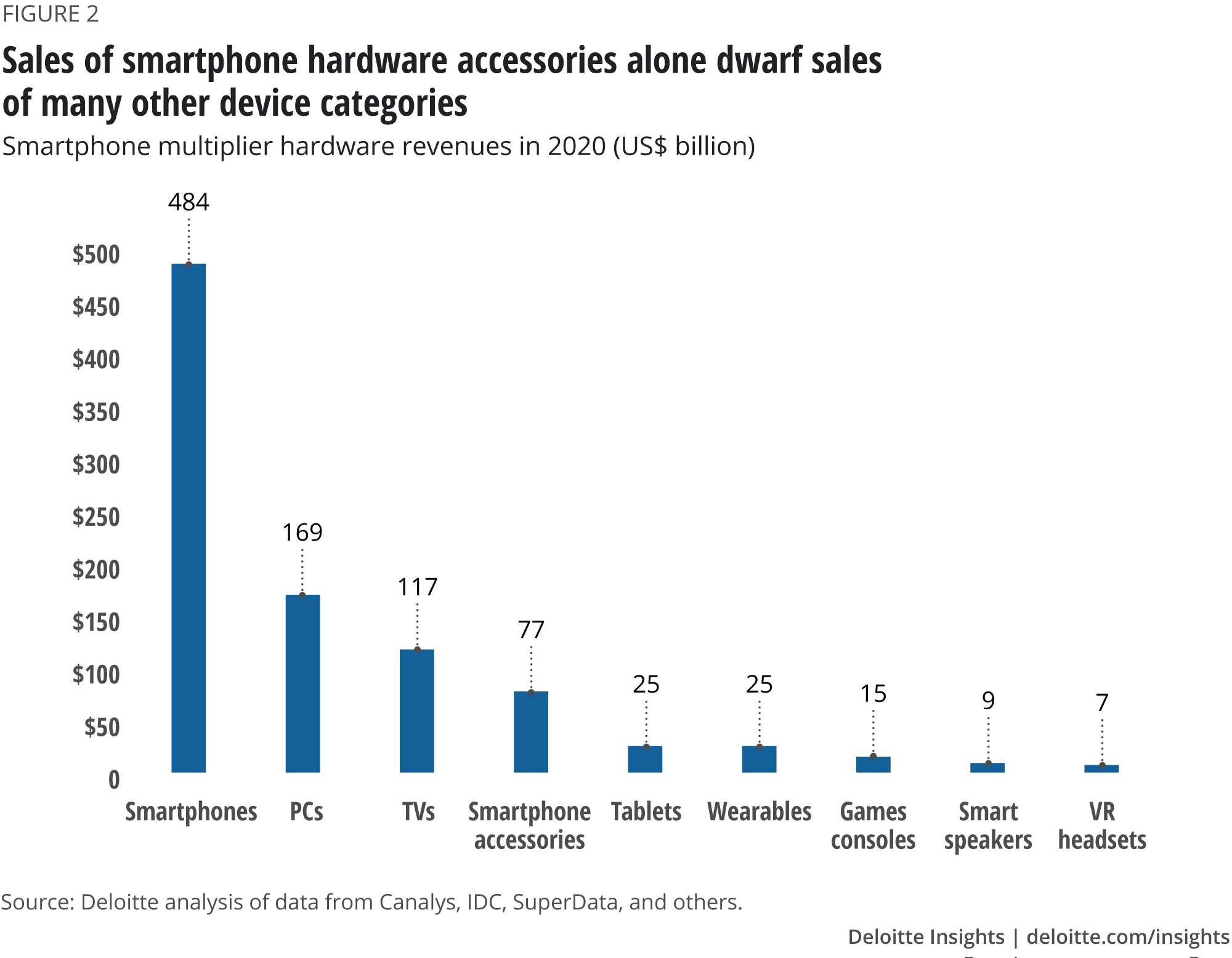 Sales of smartphone hardware accessories alone dwarf sales of many other device categories