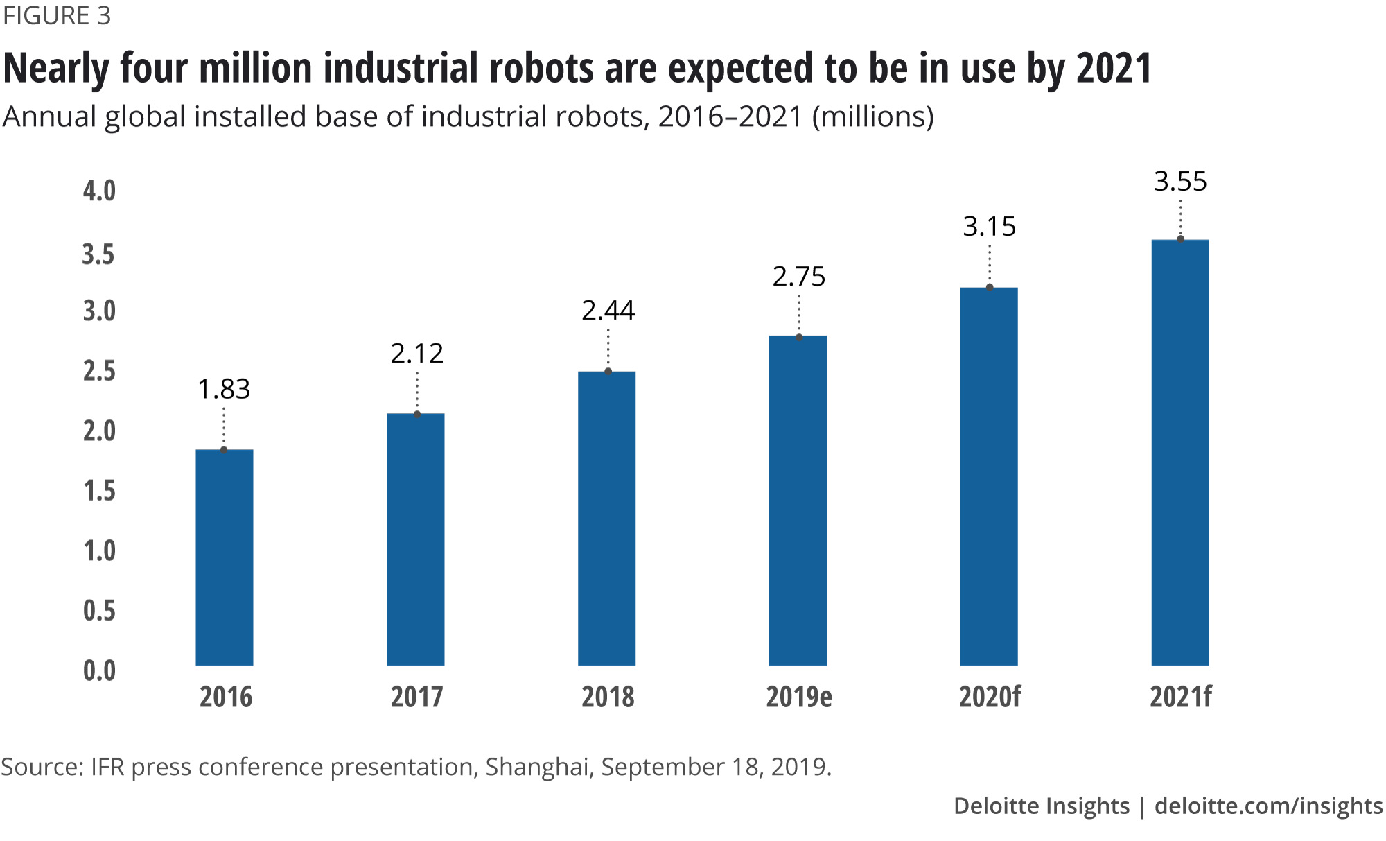 Nearly four million industrial robots are expected to be in use by 2021