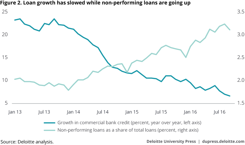 Loan growth has slowed, while nonperforming loans are going up
