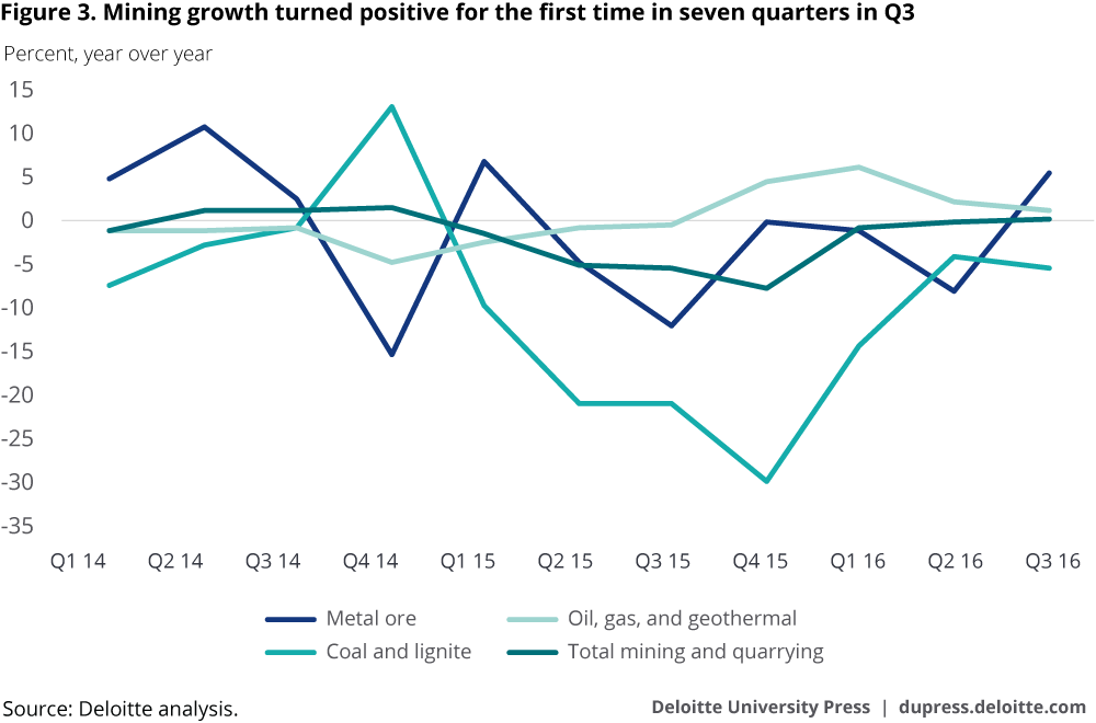 Mining growth turned positive for the first time in seven quarters in Q3
