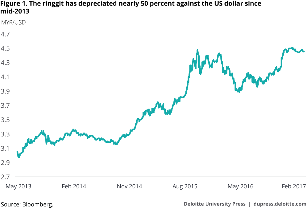 The ringgit has depreciated nearly 50 percent against the US dollar since mid-2013