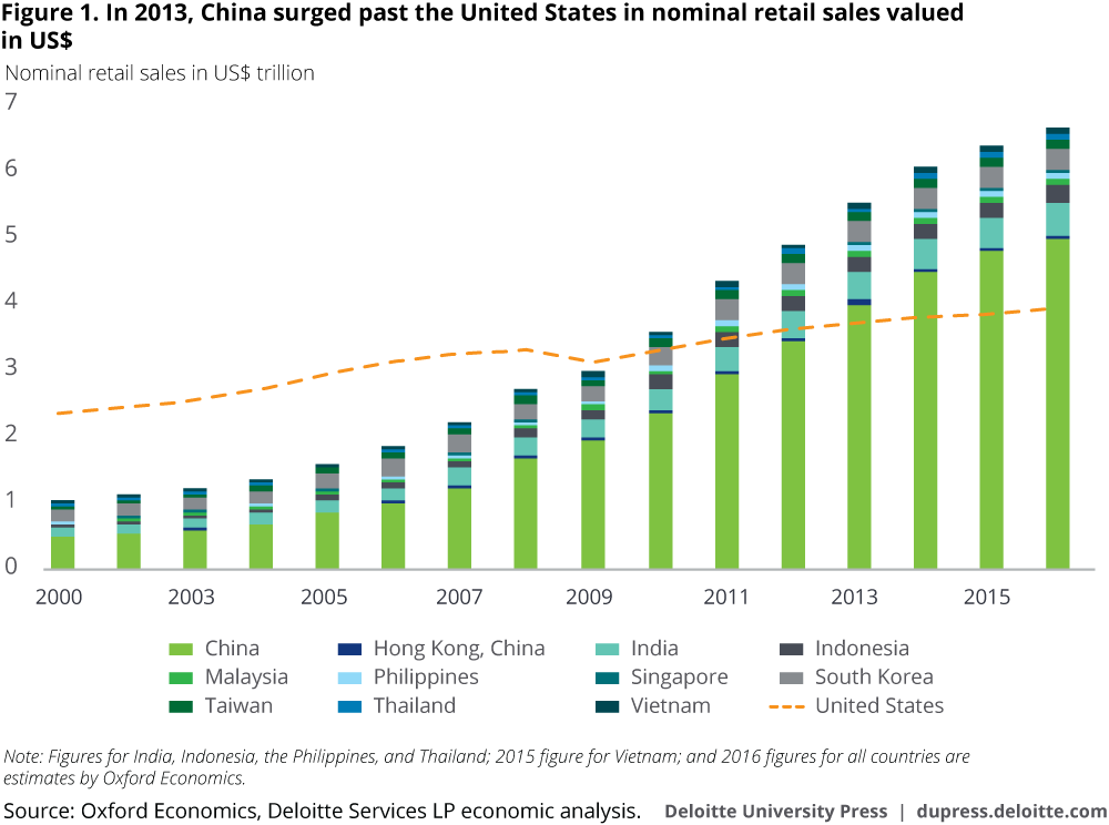 In 2013, China surged past the United States in nominal retail sales valued in US$