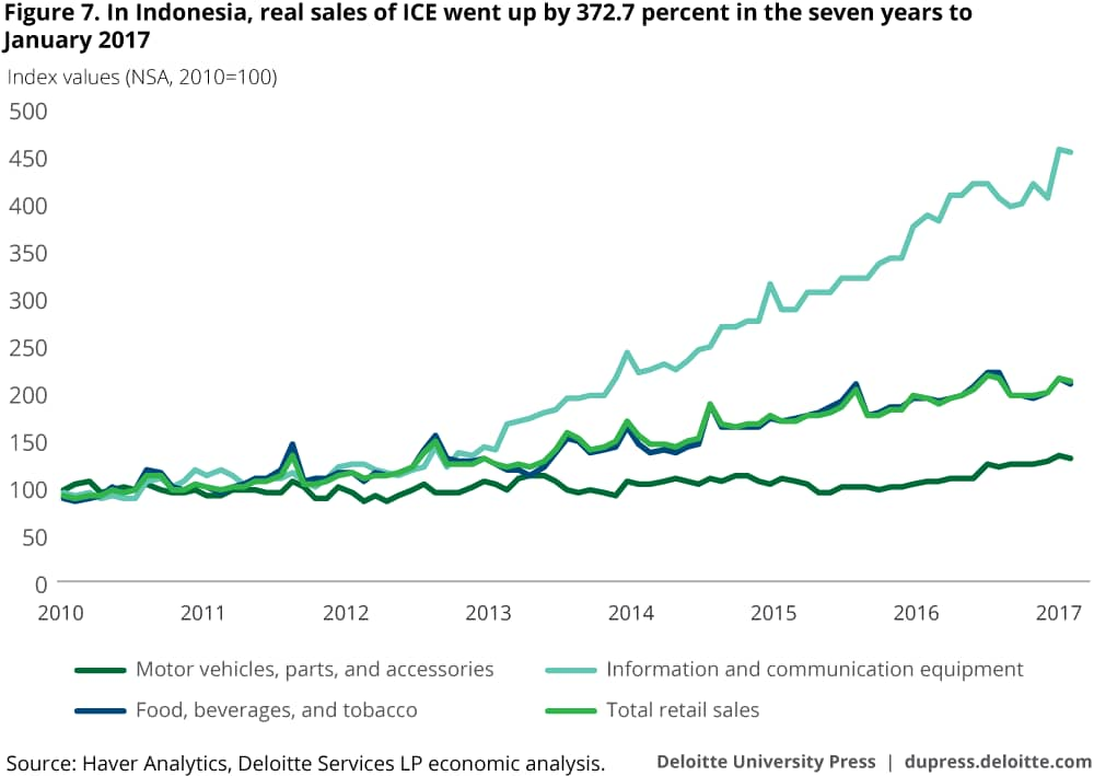 In Indonesia, real sales of ICE went up by 372.7 percent in the seven years to January 2017