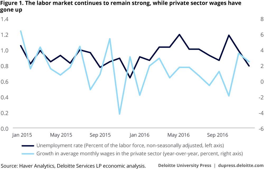 The labor market continues to remain strong, while private sector wages have gone up