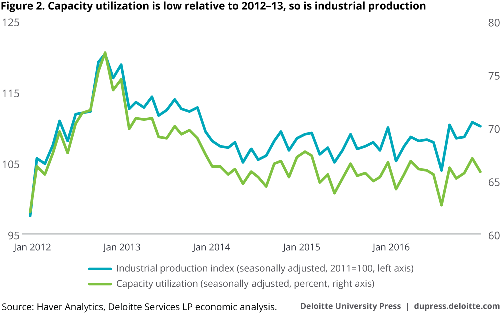 Capacity utilization is low relative to 2012–13, so is industrial production