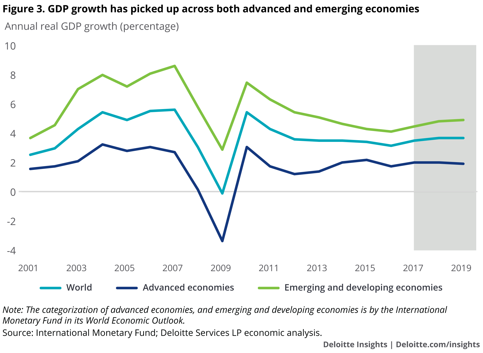 GDP growth has picked up across both advanced and emerging economies