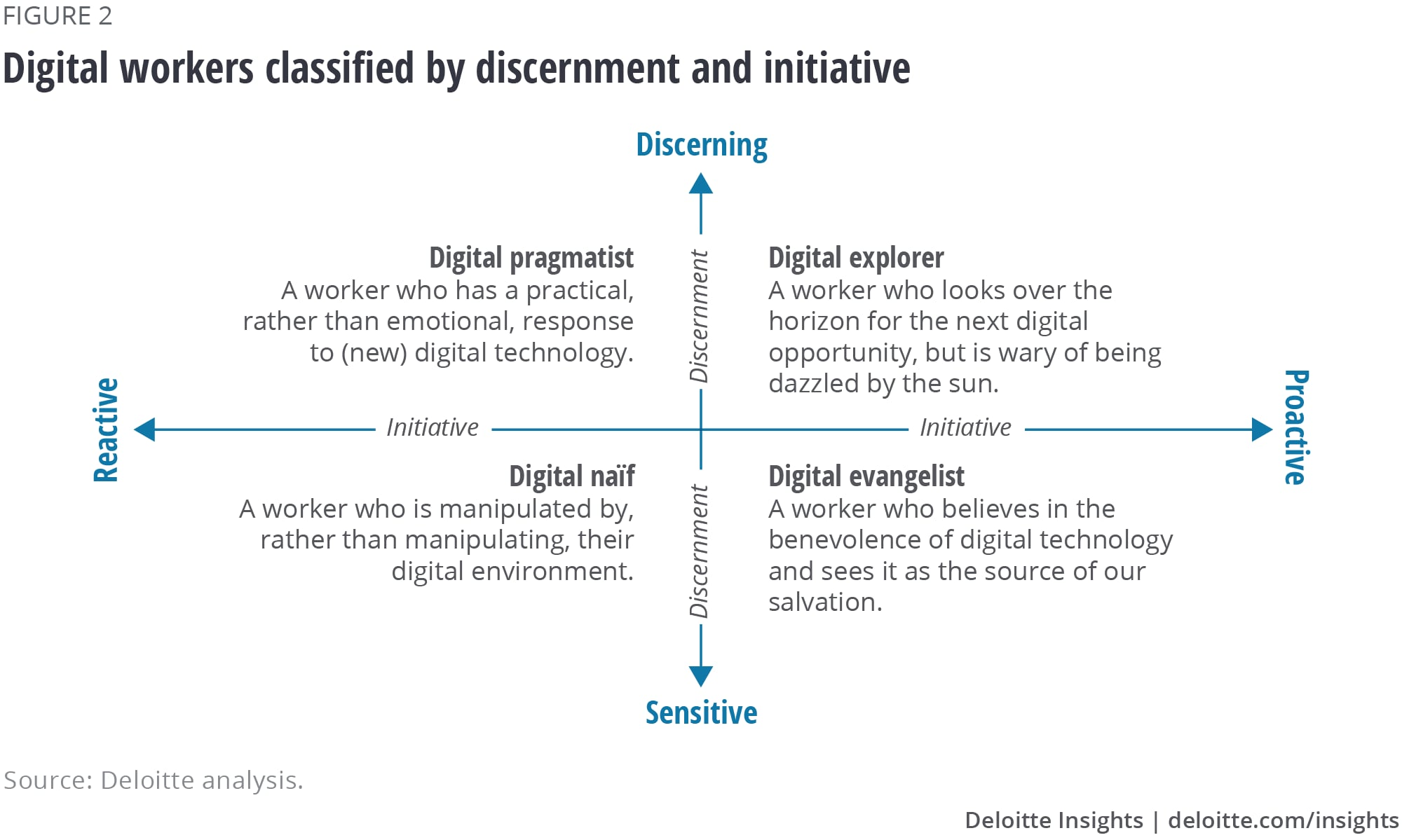 Digital workers classified by discernment and initiative