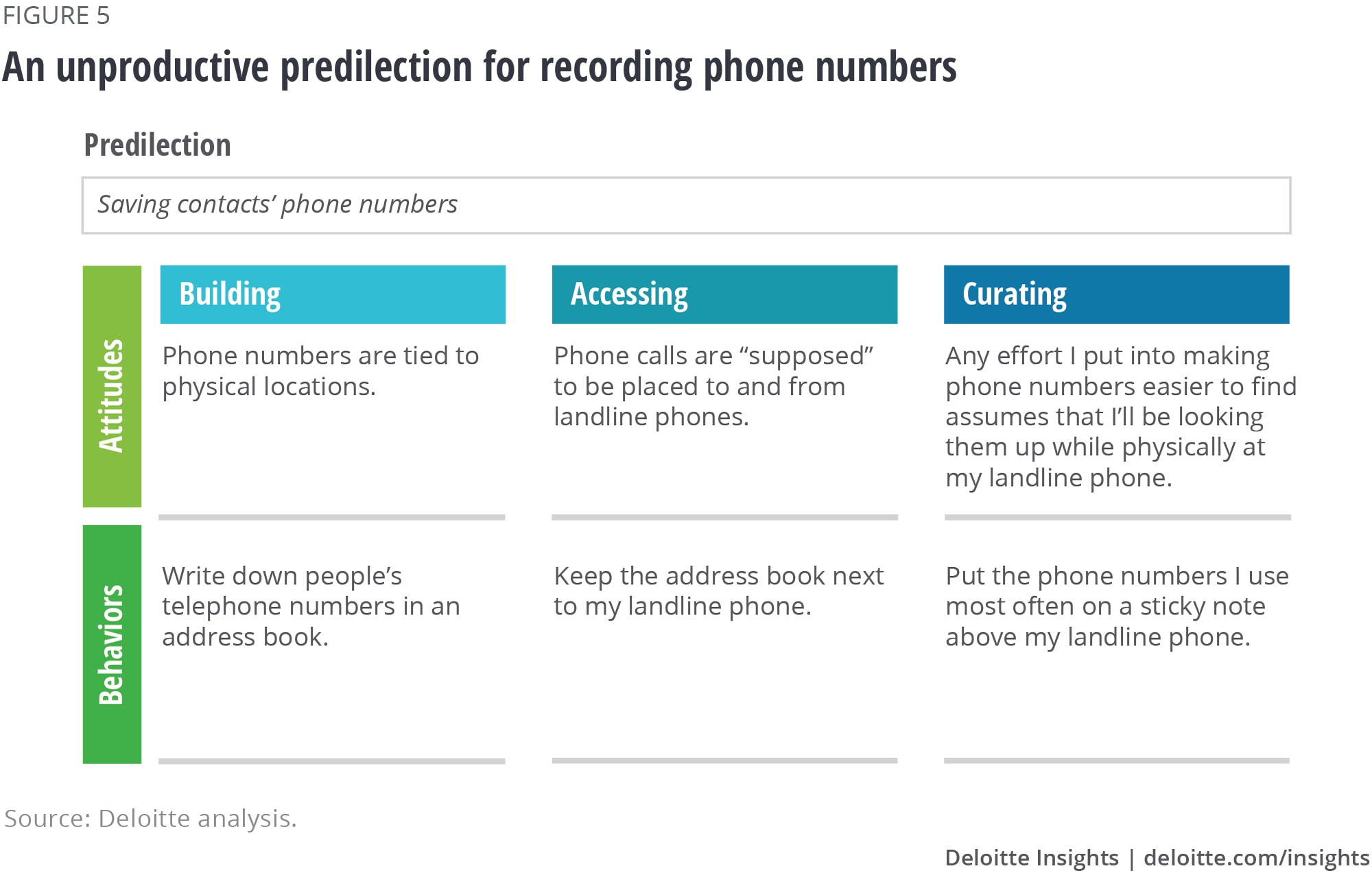 An unproductive predilection for recording phone numbers