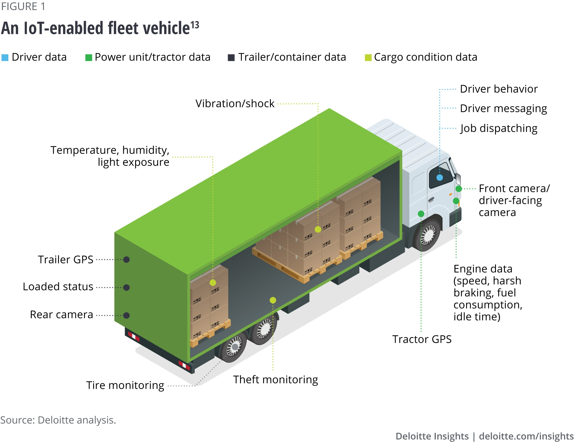 An IoT-enabled fleet vehicle