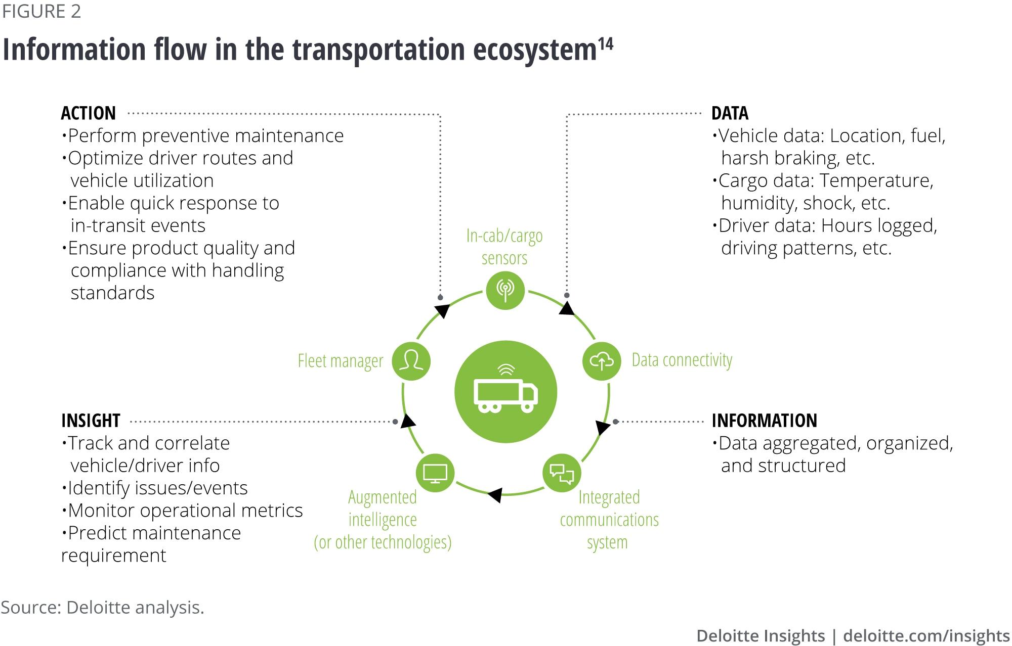 Information flow in the transportation ecosystem