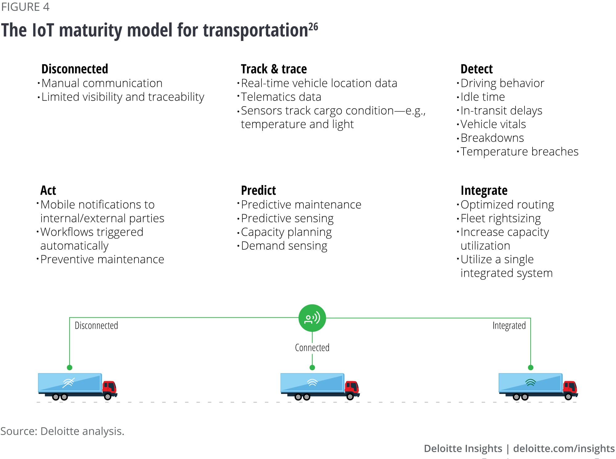 The IoT maturity model for transportation
