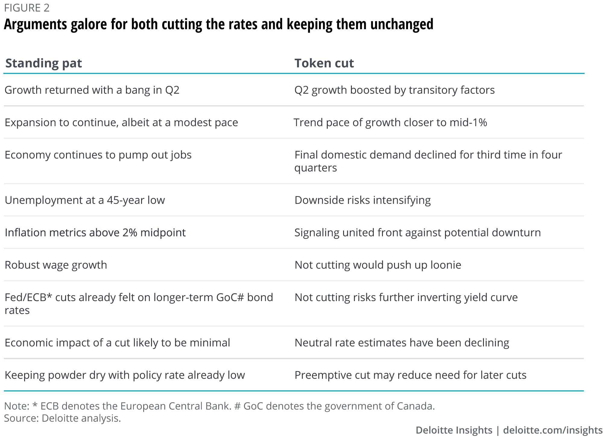 Arguments galore for both cutting the rates and keeping them unchanged