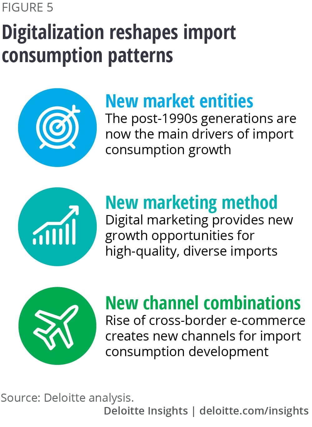 Digitalization reshapes import consumption patterns