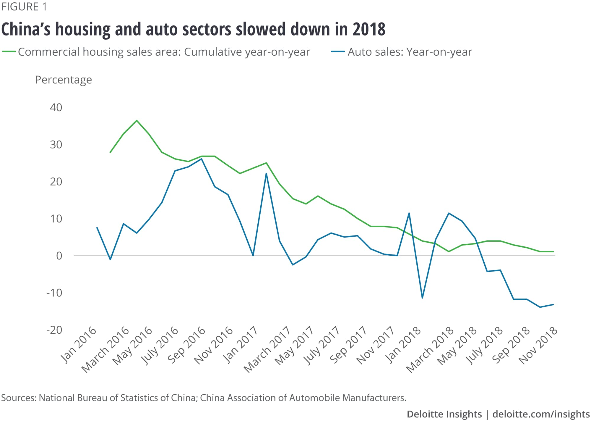China's housing and auto sectors slowed down in 2018