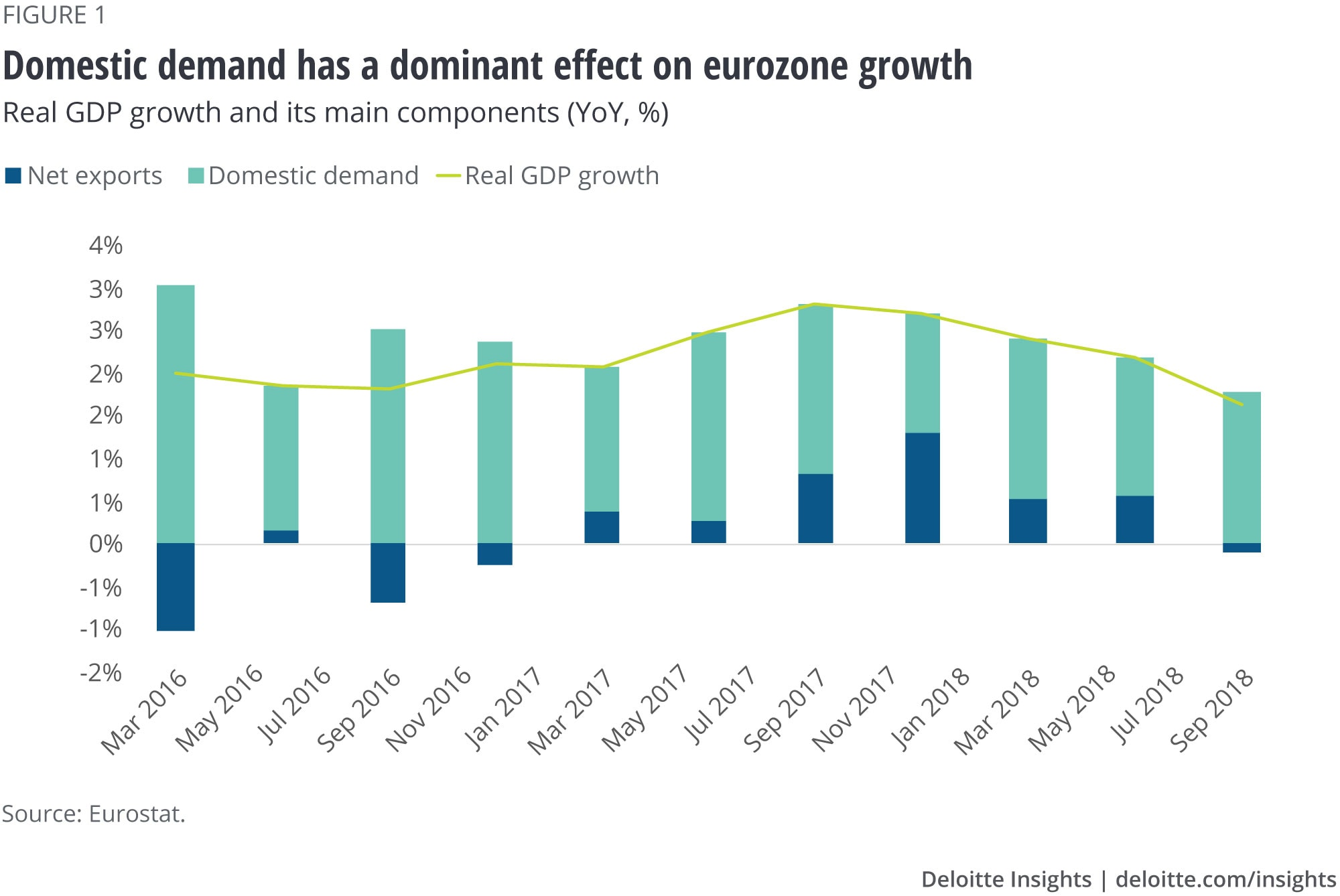 Domestic demand has a dominant effect on eurozone growth
