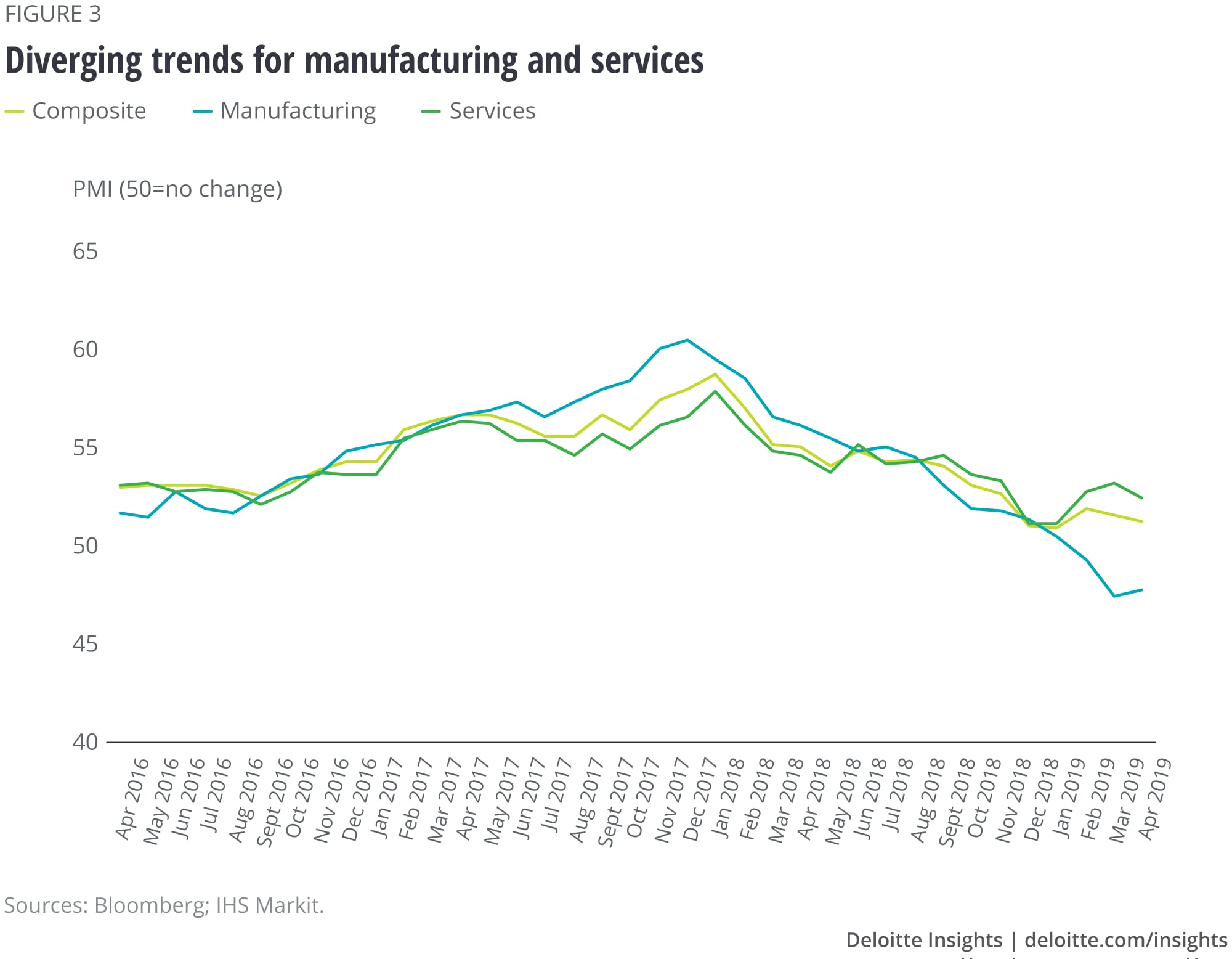 Diverging trends for manufacturing and services