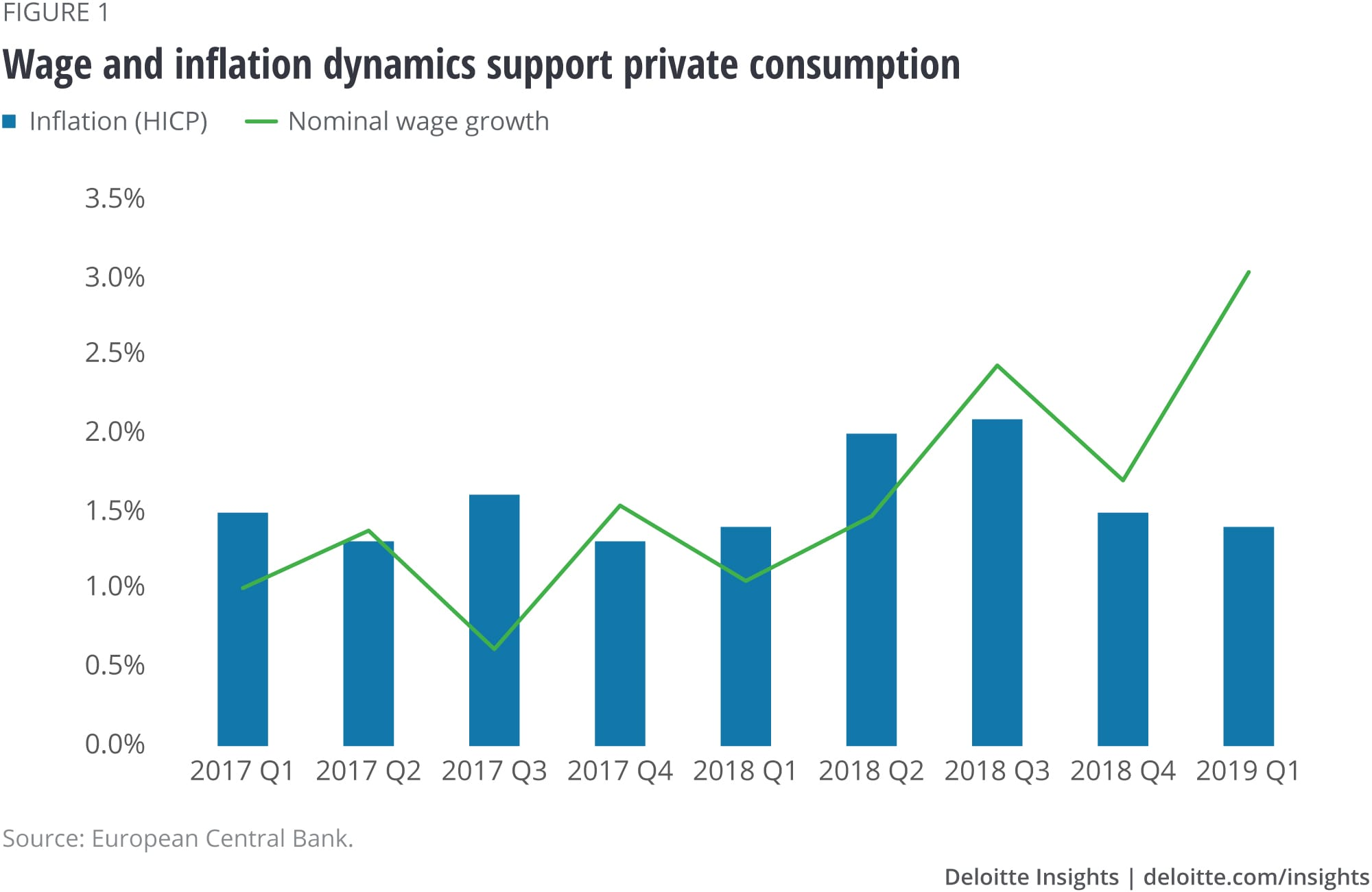 Wage and inflation dynamics support private consumption