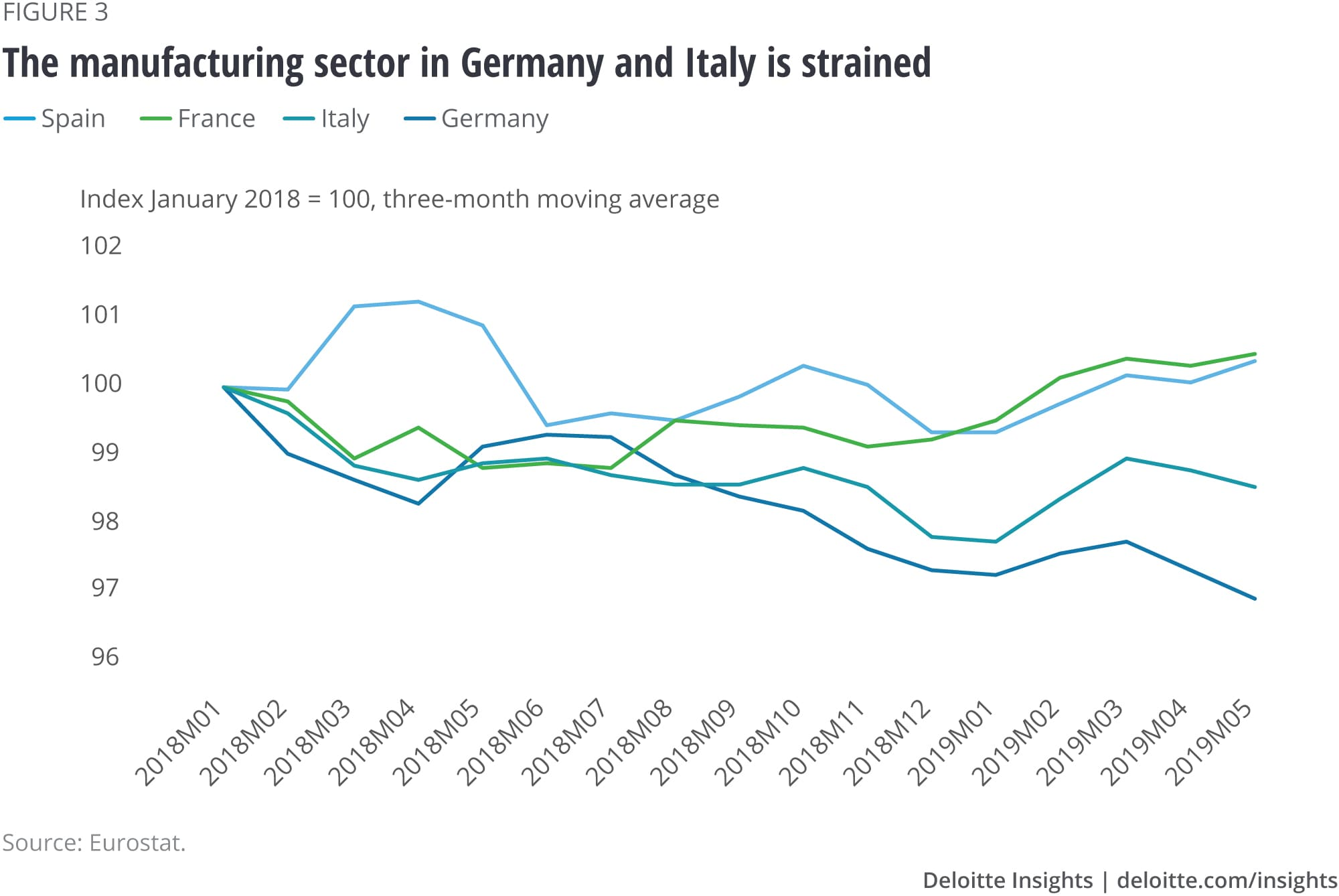 The manufacturing sector in Germany and Italy is strained