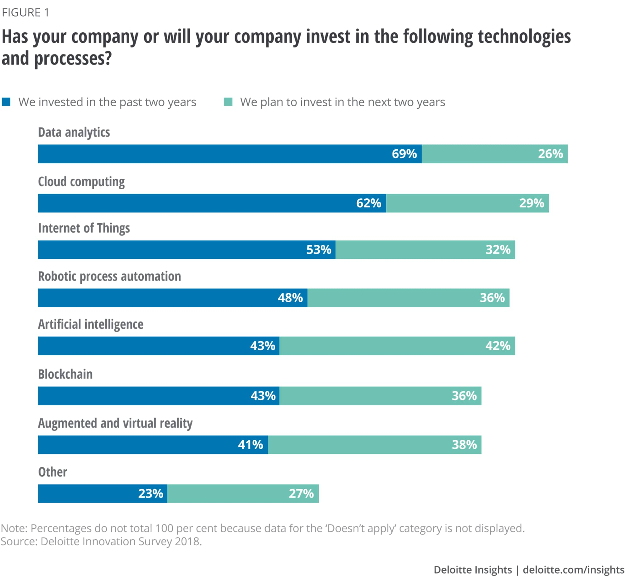 Has your company or will your company invest in the following technologies and processes?