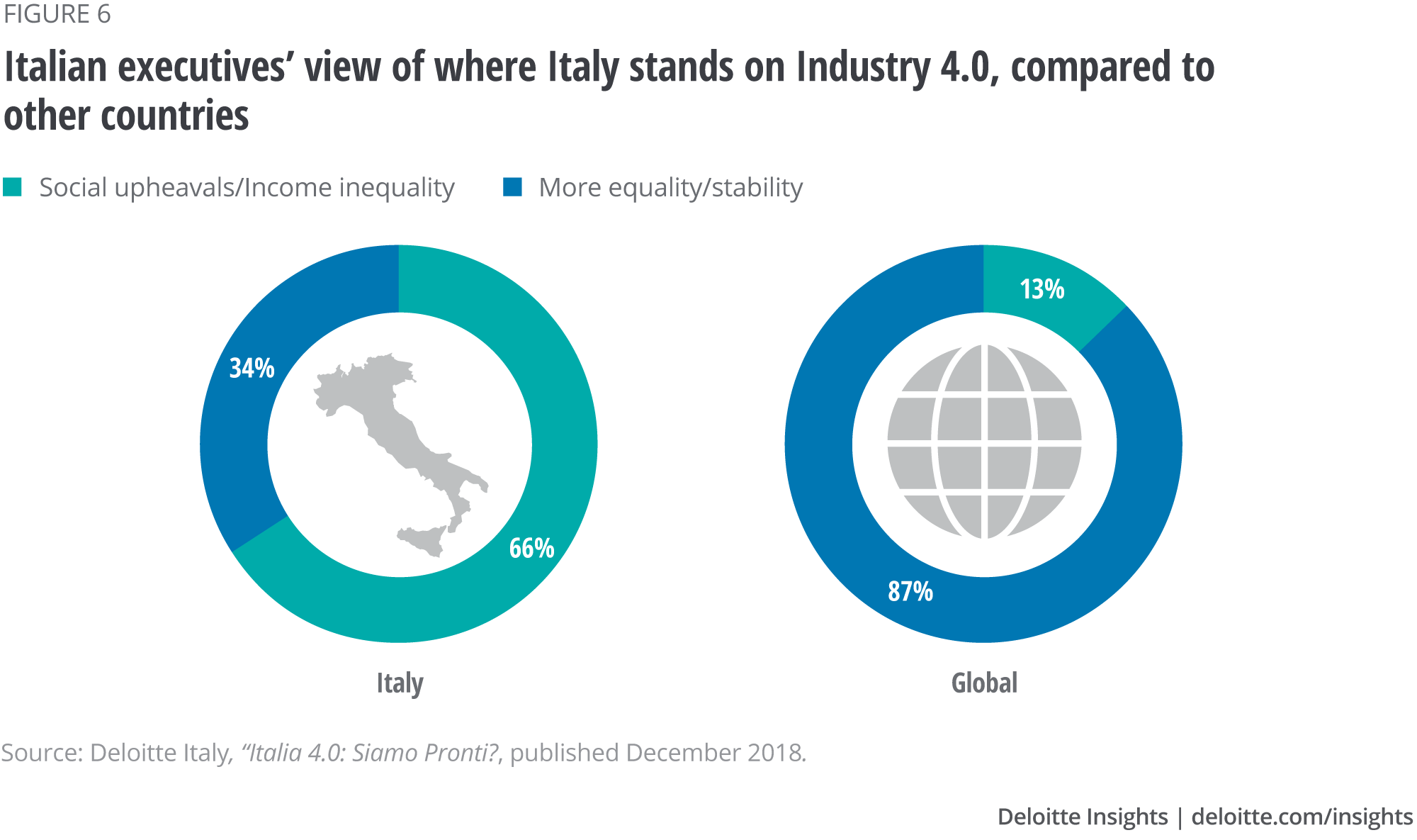 Italian executives' view of where Italy stands on Industry 4.0, compared to other countries