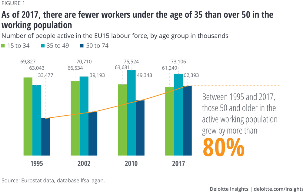 As of 2017, there are fewer workers under the age of 35 than over 50 in the working population