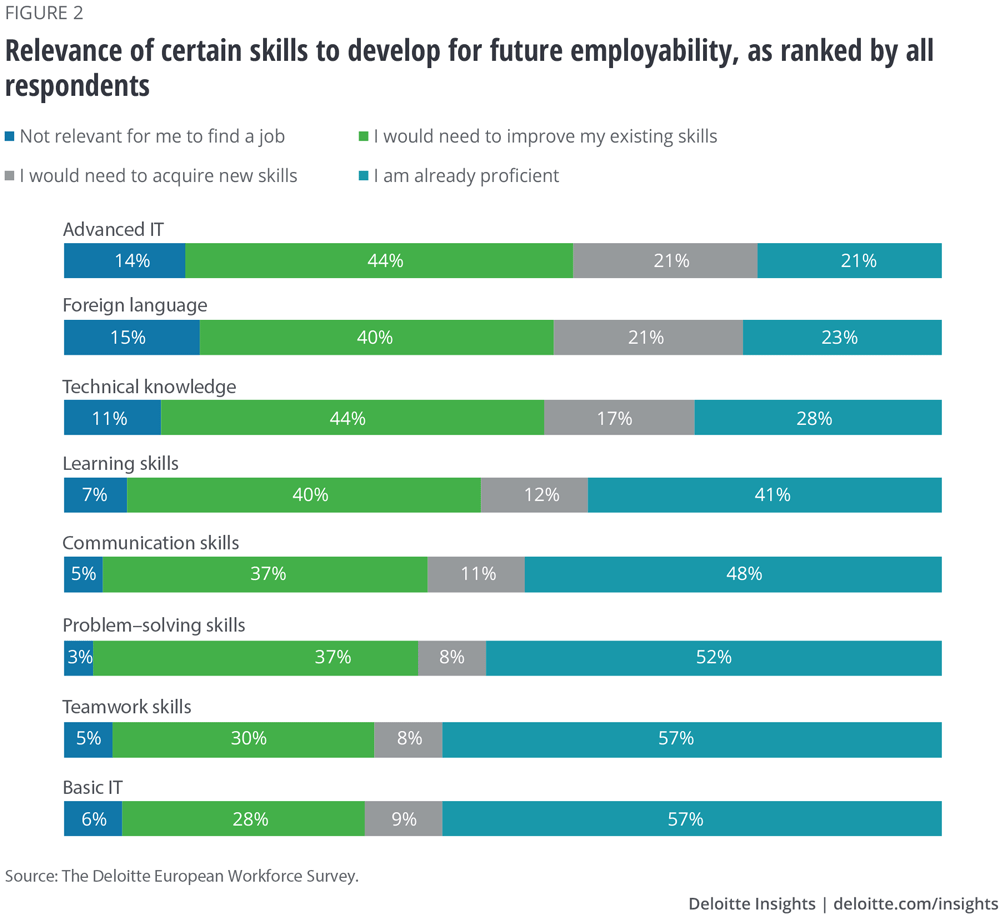 Relevance of certain skills to develop for future employability, as ranked by all respondents