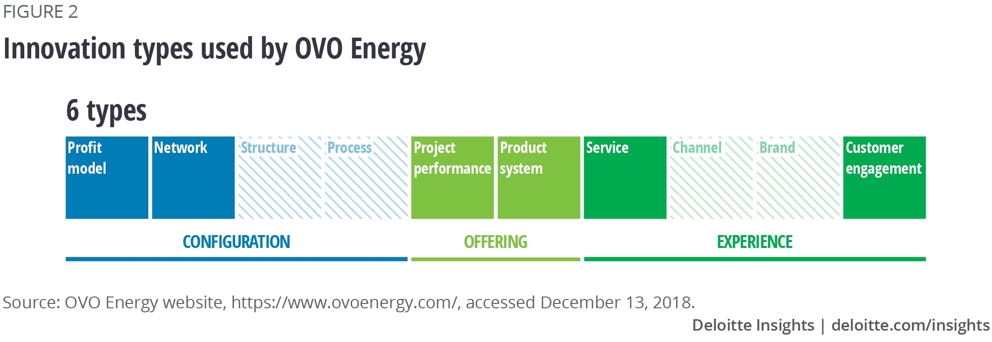 Innovation types used by OVO Energy