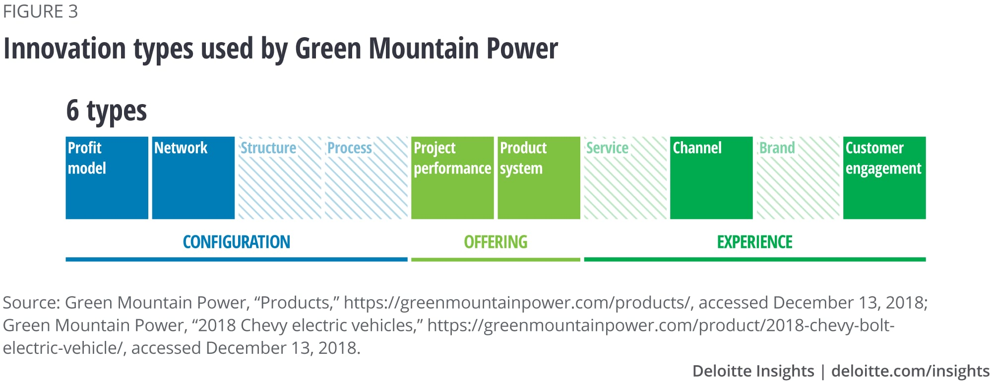 Innovation types used by Green Mountain Power