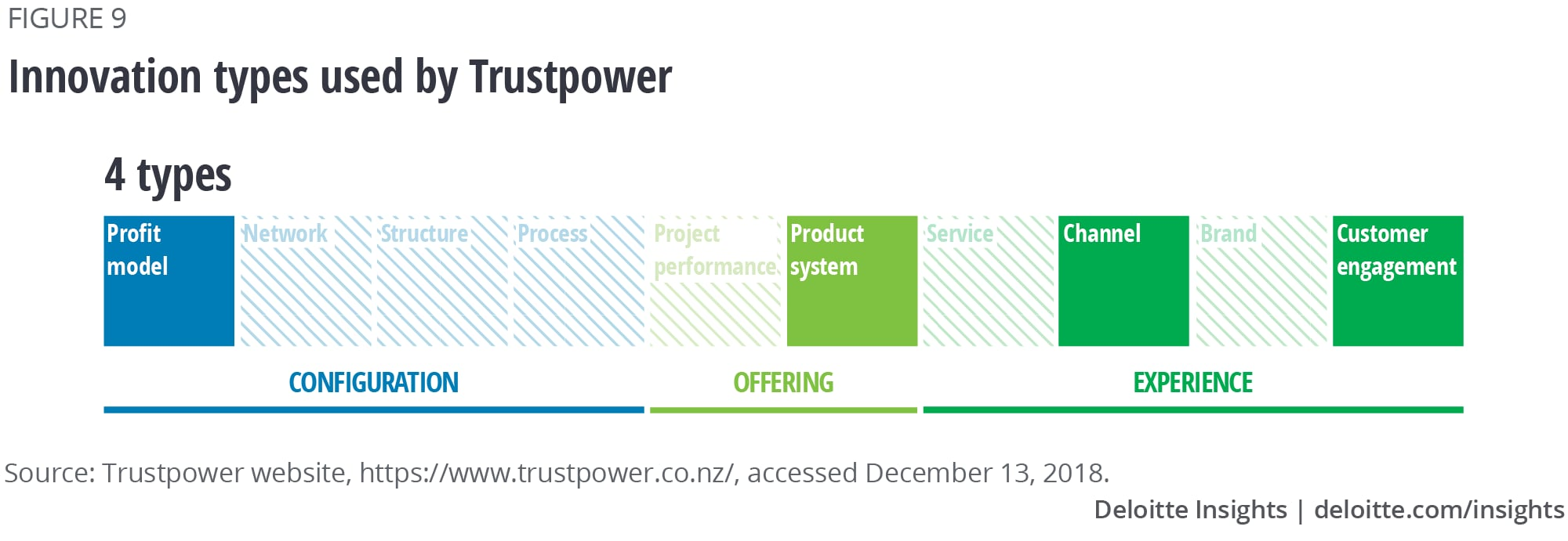 Innovation types used by Trustpower