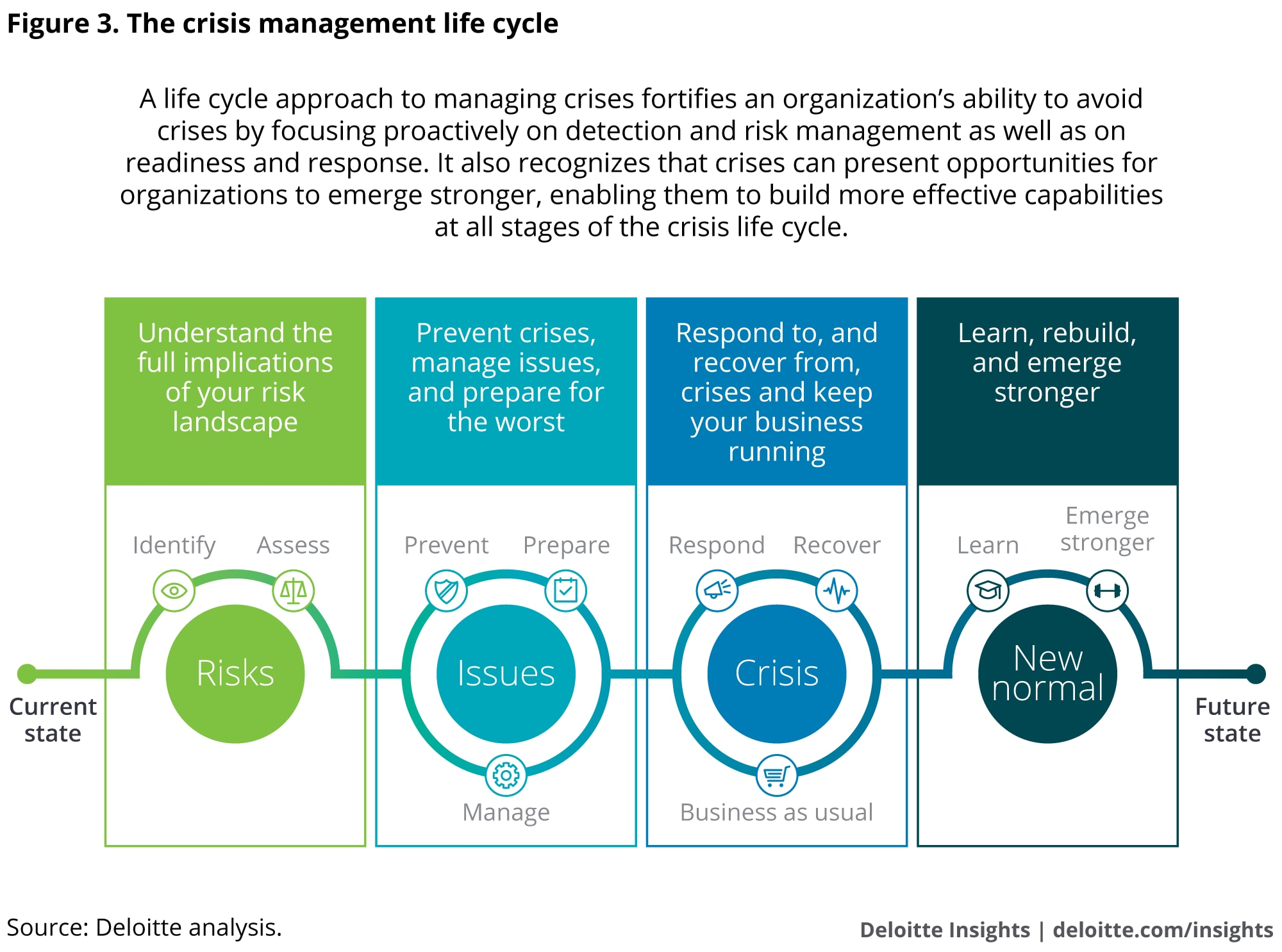 The crisis management life cycle