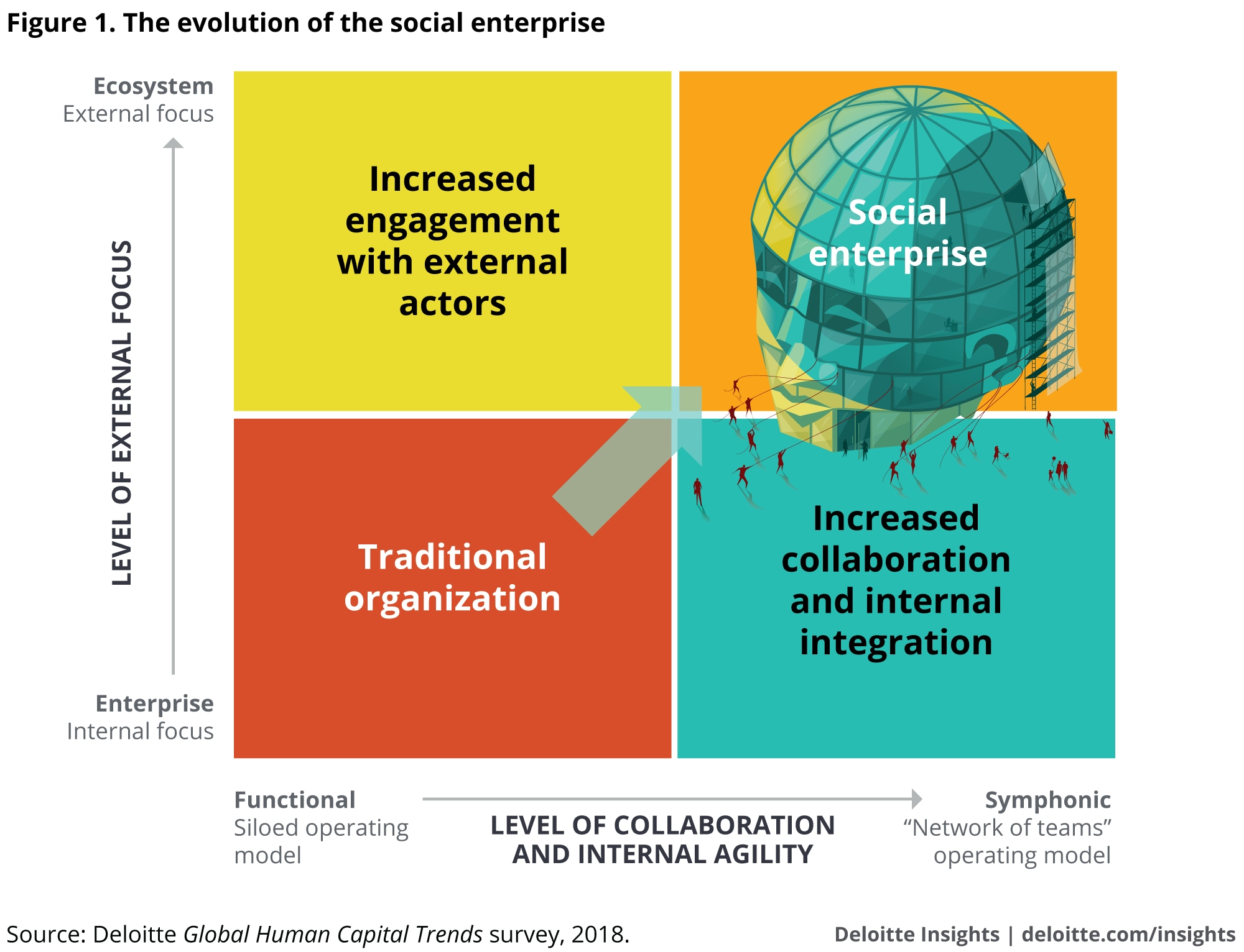 The evolution of the social enterprise